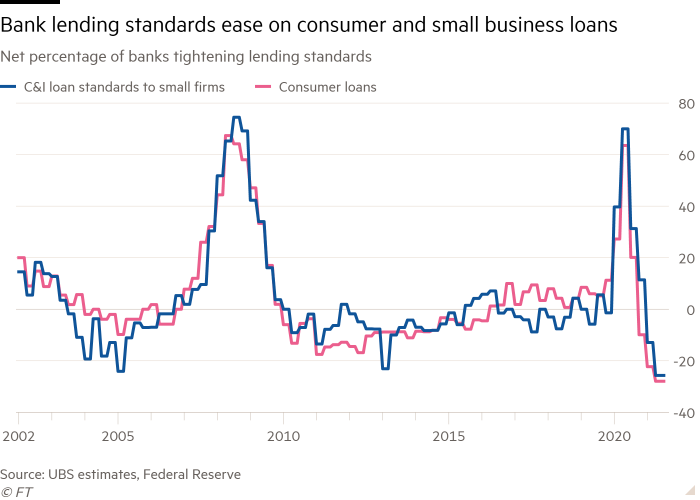 Line chart of Net percentage of banks tightening lending standards showing Bank lending standards ease on consumer and small business loans