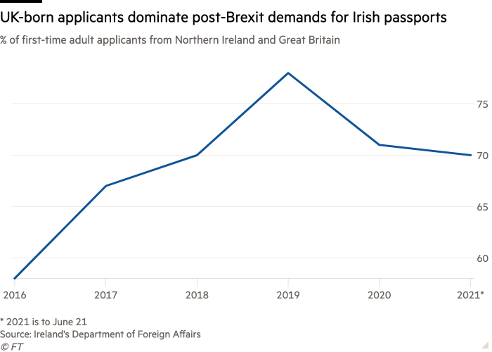 Line chart of % of first-time adult applicants from Northern Ireland and Great Britain showing UK-born applicants dominate post-Brexit demands for Irish passports