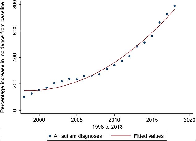 This chart shows the percentage increase in incidence of autism diagnosis from 1998 to 2018. UK researchers foundautism diagnoses had risen by an 'exponential' 787% over 20 years. They said the rise could be due to increased recognition of the condition among experts particularly in diagnosing autism among girls and adults, but added an increase in cases of autism itself cannot be ruled out