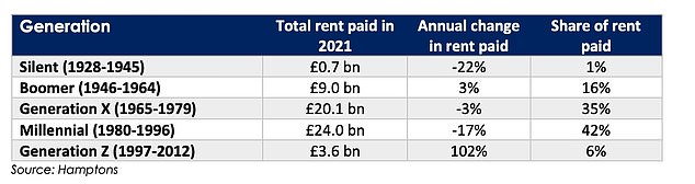 This chart shows the total rent paid by members of different generations in 2021