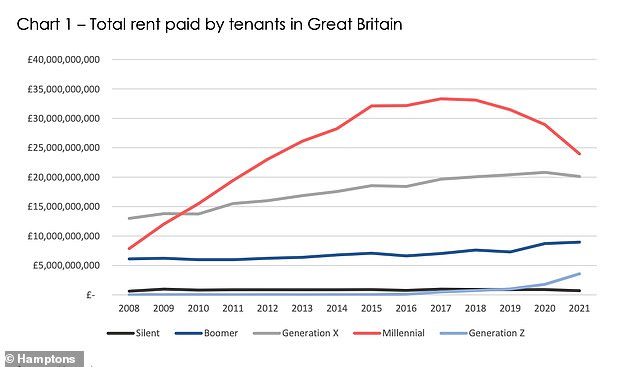 The proportion of rent paid by millennials is dropping off as they buy their first homes - but it is not being replaced at the same pace by older members of generation Z