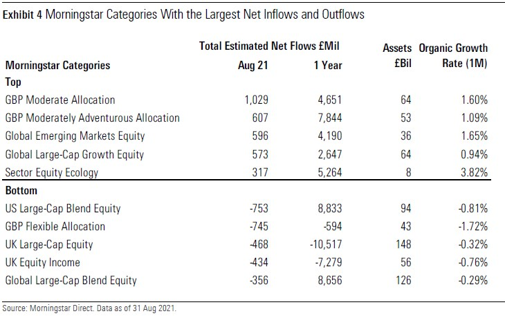 Morningstar Categories With the Largest Net Inflows and Outflows UK August