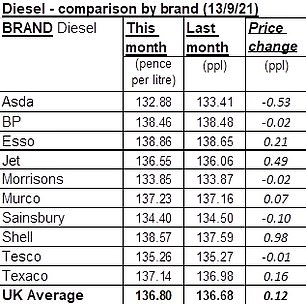A review of petrol station brands and their prices has found a huge disparity in the cost of unleaded and diesel
