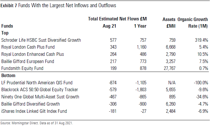 Funds With the Largest Net Inflows and Outflows UK August