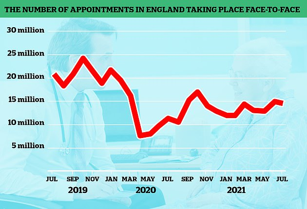In-person appointments began to increase last summer, before dropping again during the second wave. Despite being on the rise, the figures are still much lower than pre-pandemic levels