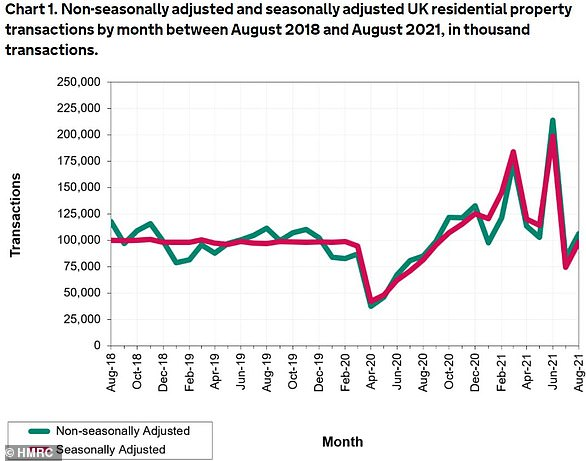 Jump: A chart from HMRC showing property transaction levels over time