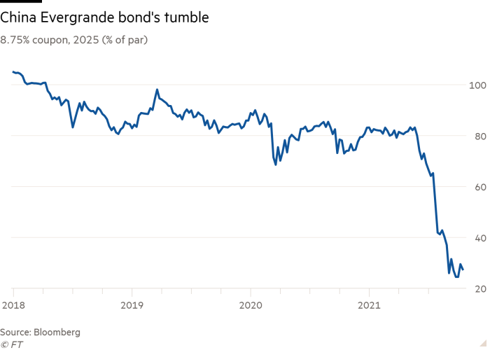 Line chart of 8.75% coupon, 2025 (% of par) showing China Evergrande bond's tumble
