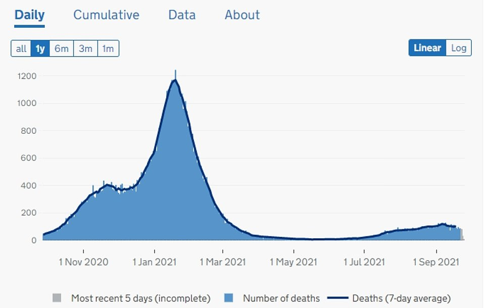 ENGLAND COVID DEATHS: The above graph shows the number of fatalities involving the virus recorded in England. These have remained flat, but there is a lag between someone catching the virus and sadly dying from the disease