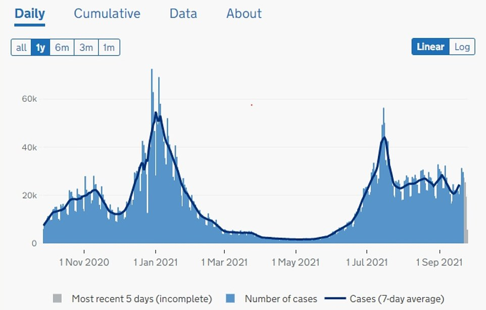 ENGLAND COVID CASES: The above graph shows Covid cases in England. These have begun to rise in recent days in a delayed back to school wave