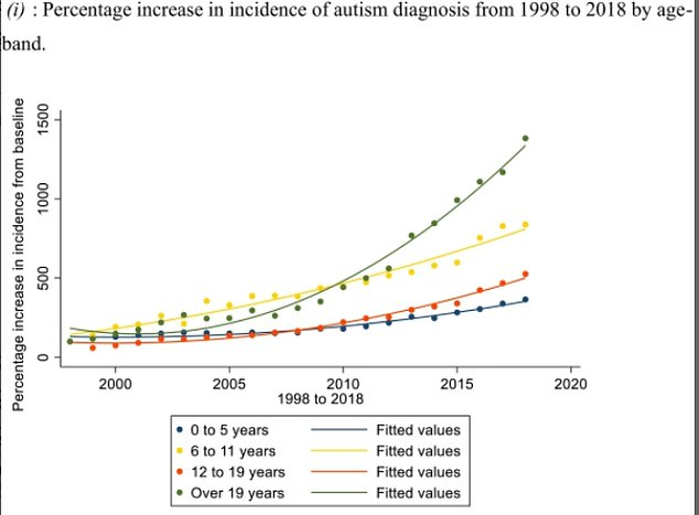 Researchers also found that the average of autism diagnoses has generally increased over the 20 year period of the data used in the study. There has been a particular growth in autism diagnoses among adults. In 1998, one adult per 100,000 was diagnosed versus one in twenty in 2018