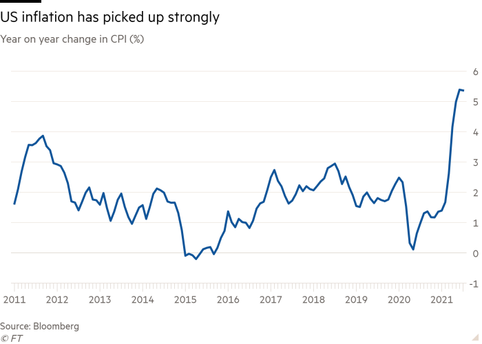 Line chart of Year on year change in CPI (%) showing US inflation has picked up strongly