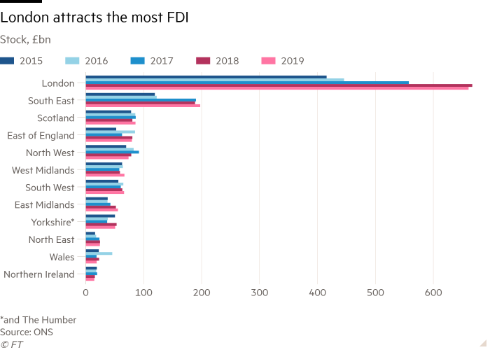 Bar chart of Stock, £bn showing London attracts the most FDI