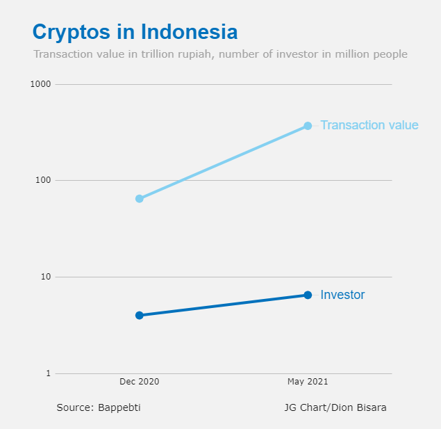Indonesia Will Not Ban Cryptocurrencies Like China, Minister Says as Crypto Trade Soars