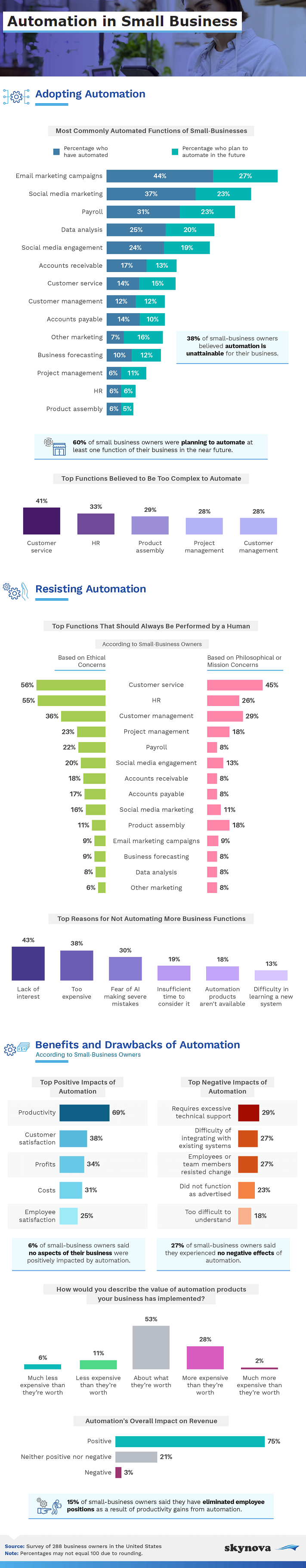 Automation among SMBs report