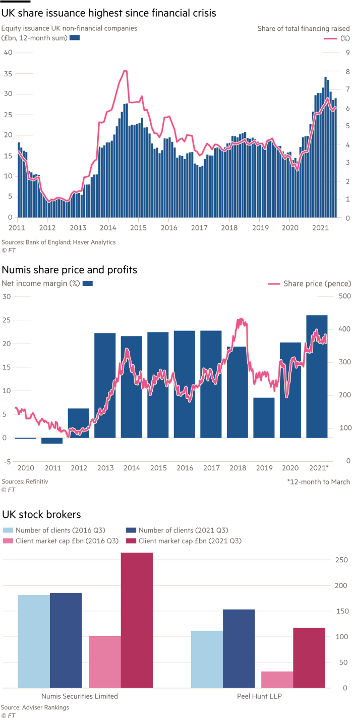 Charts of UK share issuance; Numis share price and profits; and Numis and Peel Hunt compared