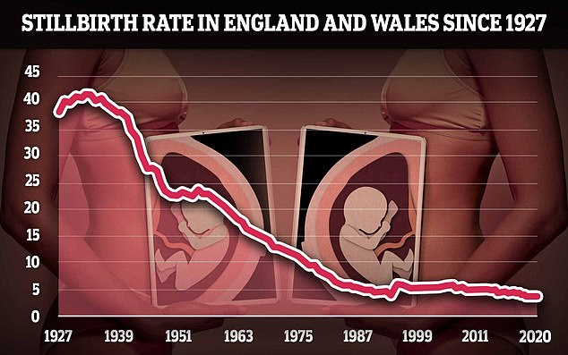Stillbirths in England and Wales have fallen to their lowest level since records began in 1927, according to figures from the Office for National Statistics