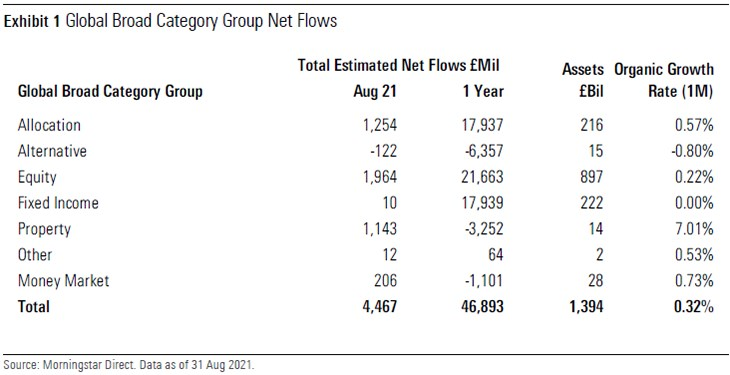 Global Broad Category Group Net Flows UK August