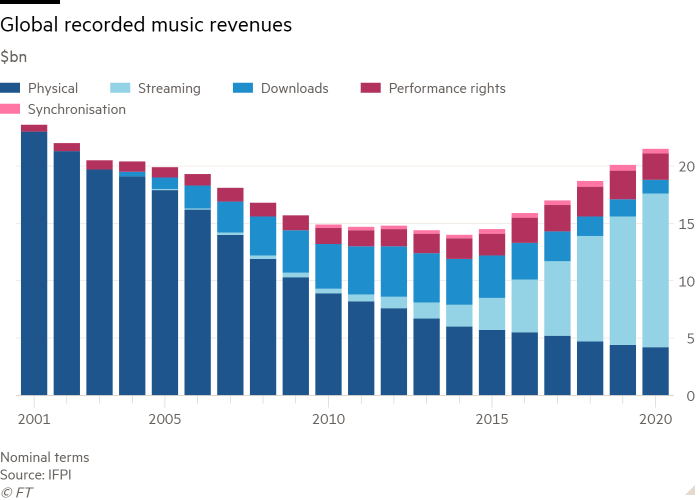 Column chart showing global recorded music revenues ($bn)