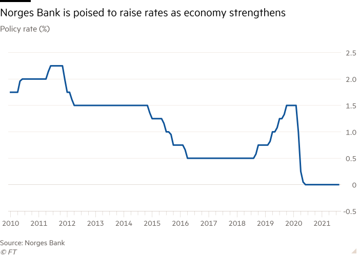 Line chart of Policy rate (%) showing Norges Bank is poised to raise rates as economy strengthens