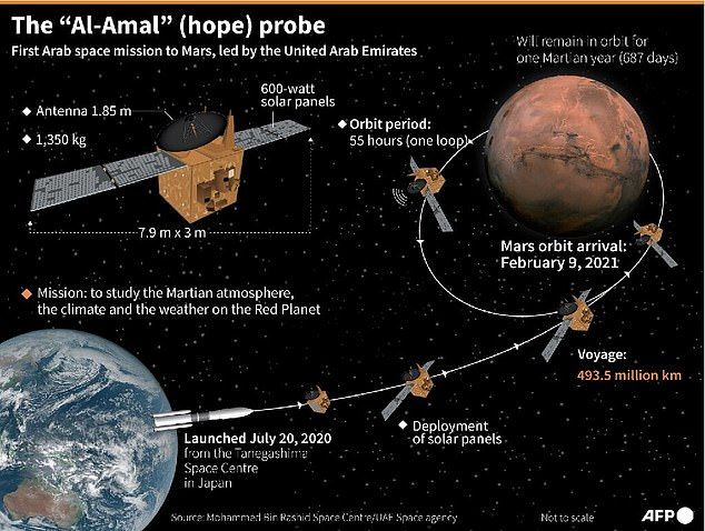 Also known as Amal – which is Arabic for Hope – the EMM was the first deep space mission for the Gulf nation, which has long-term ambitions for a Martian colony
