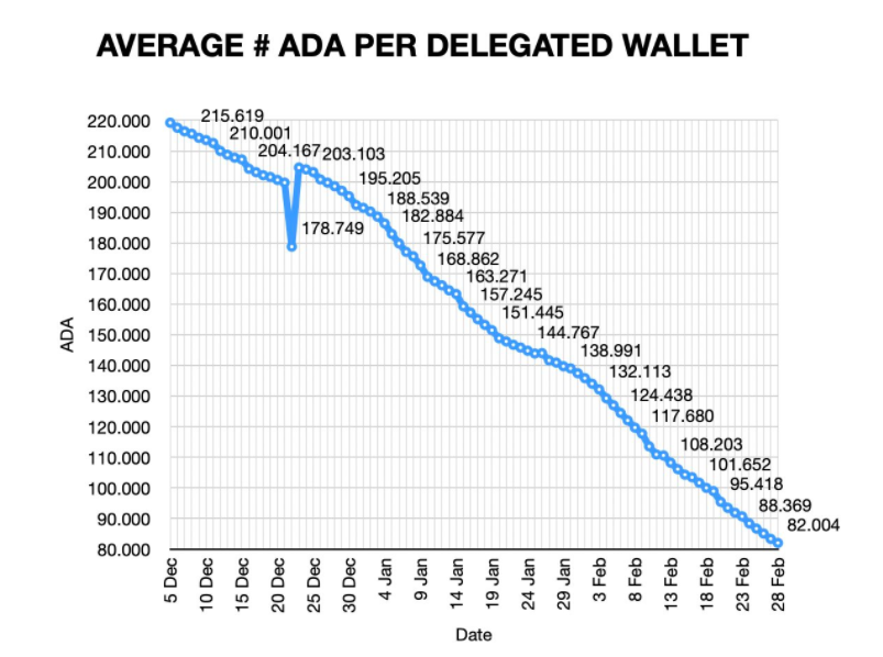 Graph showing the average number of ADA per delegated wallet from Dec.5, 2020, to Feb. 28, 2021