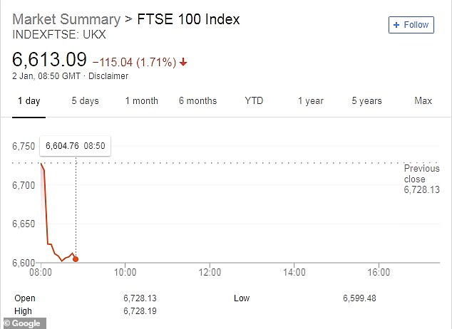 The FTSE 100 lost nearly 2 per cent in early trading today after a sell-off in Asia