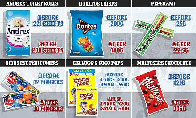 Examples of 'shrinkflation' has hit products including Andrex, Doritos, Peperami, Bird Eye Fish fingers, Coco Pops and Maltesers. This graphic shows the shrinking sizes