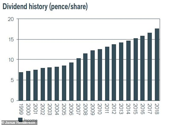 City of London's factsheet illustrates the last 20 years of dividend increases