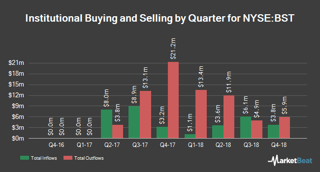 Institutional Ownership by Quarter for BlackRock Science & Technology Trust (NYSE:BST)