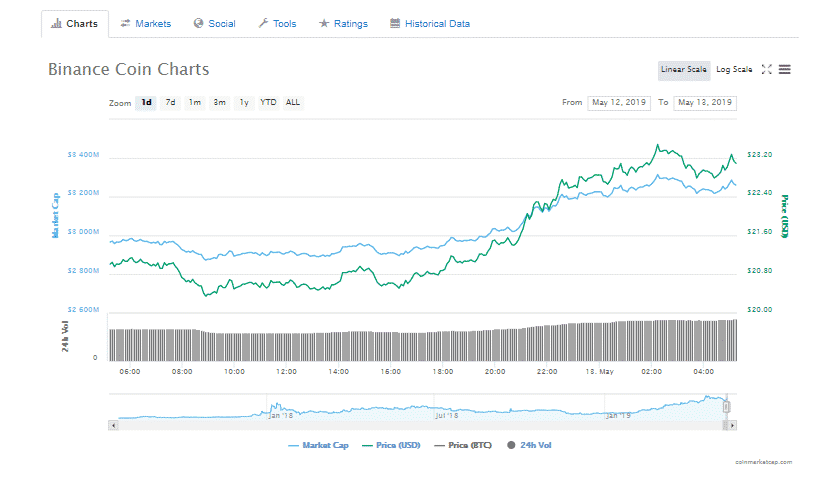 Binance-Chart-May-13