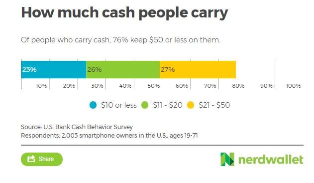 Chart Asset: Nerd Wallet Cash vs. P2P