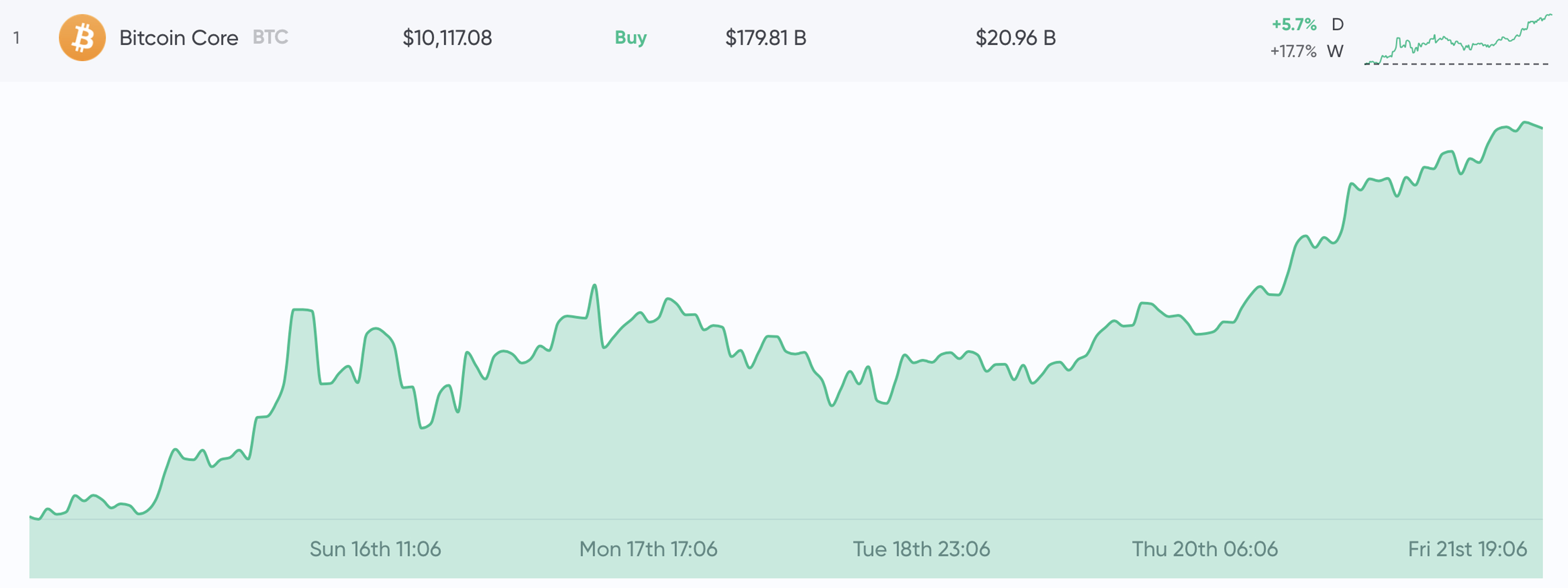 More than One Year Later, BTC Price Skyrockets Past $10K