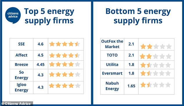 SSE topped the list of the best energy firms whilst Nabuh Energy came last with a score of 1.65