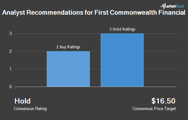 Analyst Recommendations for First Commonwealth Financial (NYSE:FCF)