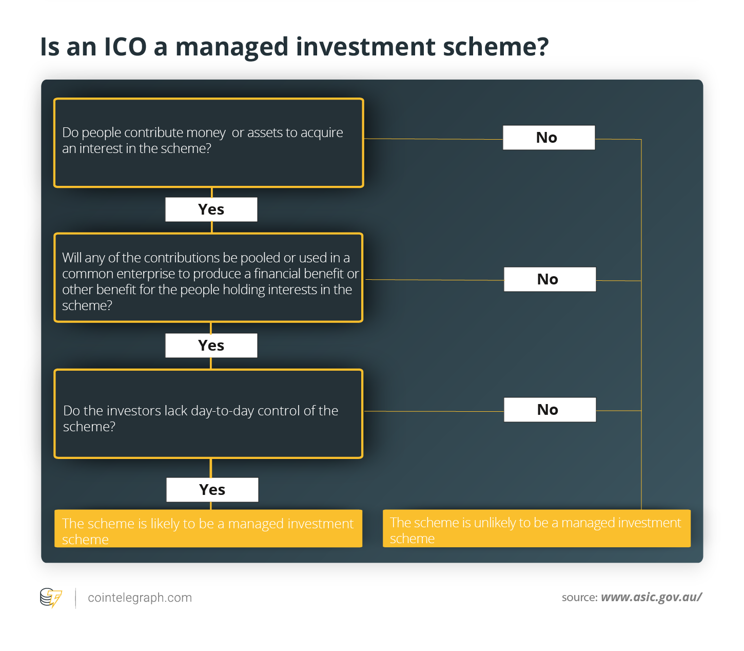 Is an ICO a managed investment scheme?