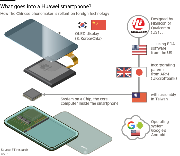 G0977 19X Huawei phone components infographic