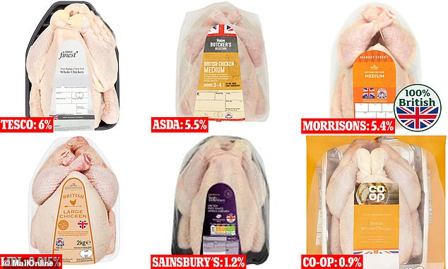 One in 17 whole chickens at Tesco (six per cent) were found to have the highest level of contamination with campylobacter, an infectious bacteria that can cause food poisoning. The supermarkets measure what percentage of their chickens contain more than1,000 colony forming units of bacteria per gram of chicken