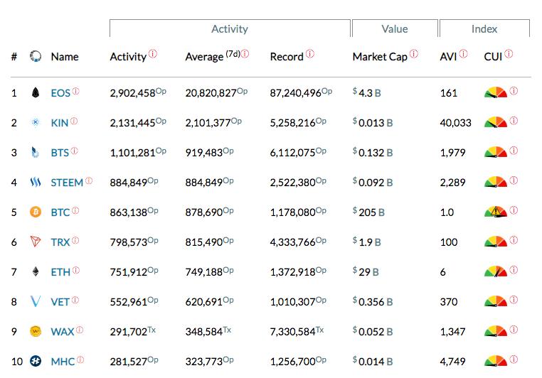 Blockchain activity matrix. Opera adds Bitcoin and Tron