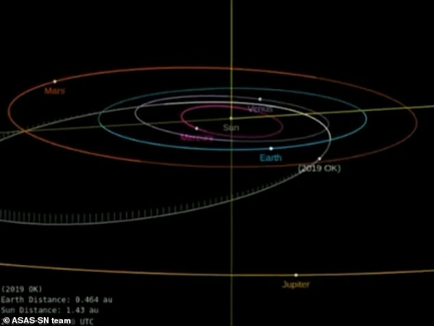 Asteroid 2019 OK passed relatively close to Earth, at about 70,000 kilometers away (43, 496 miles). For an object of its size, many say that's a bit too close for comfort