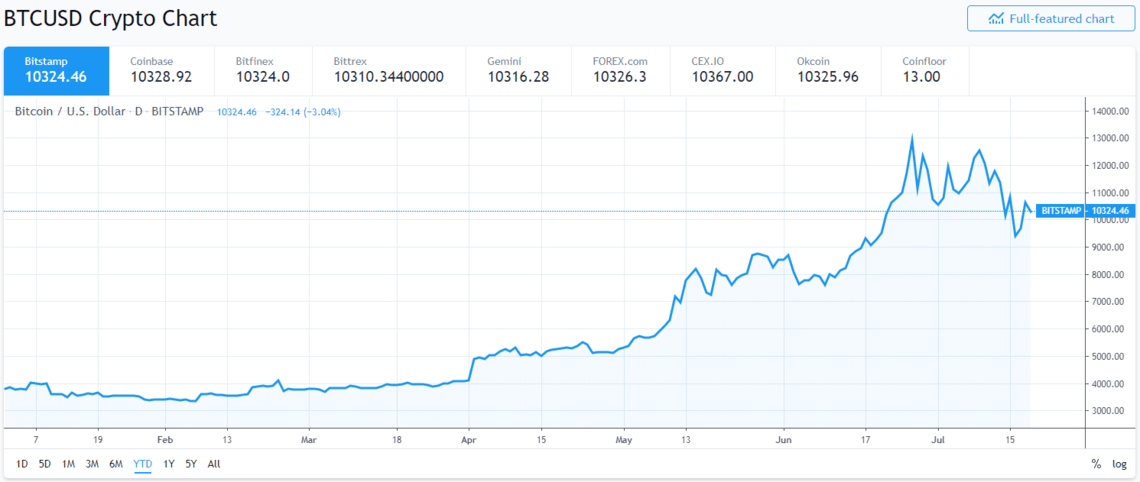 Chart showing the price of bitcoin