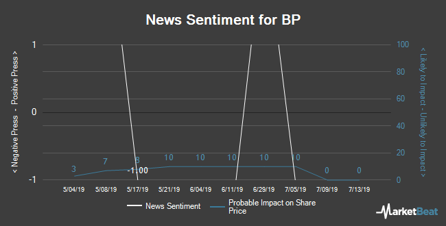 Insider Buying and Selling by Quarter for BP (NYSE:BP)