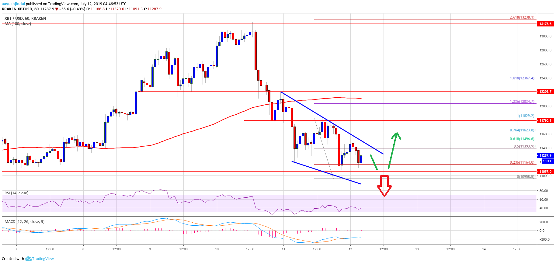 Bitcoin Price Analysis BTC Charr