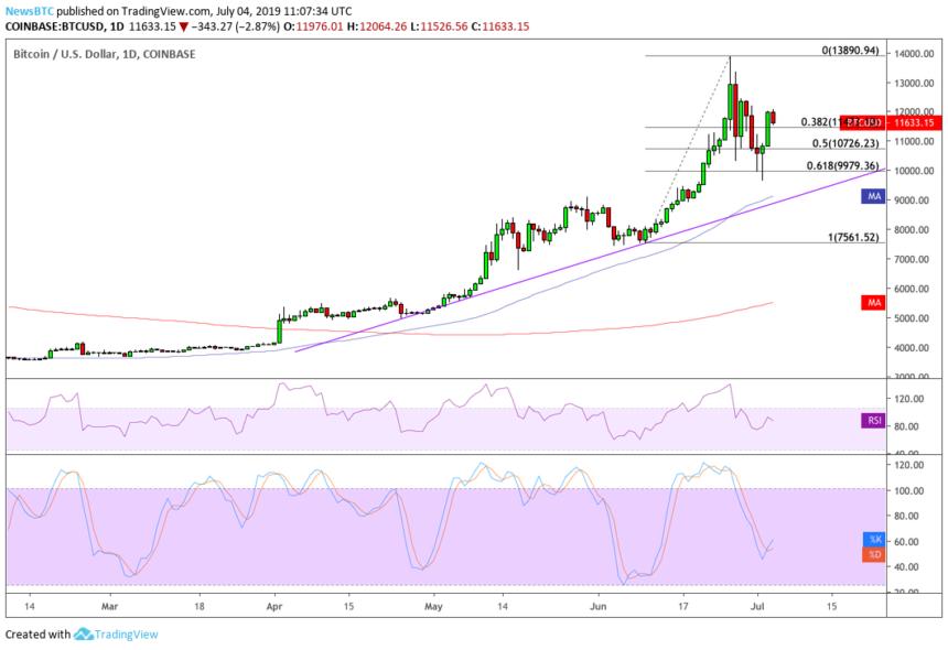 bitcoin, bitcoin price, btc usd