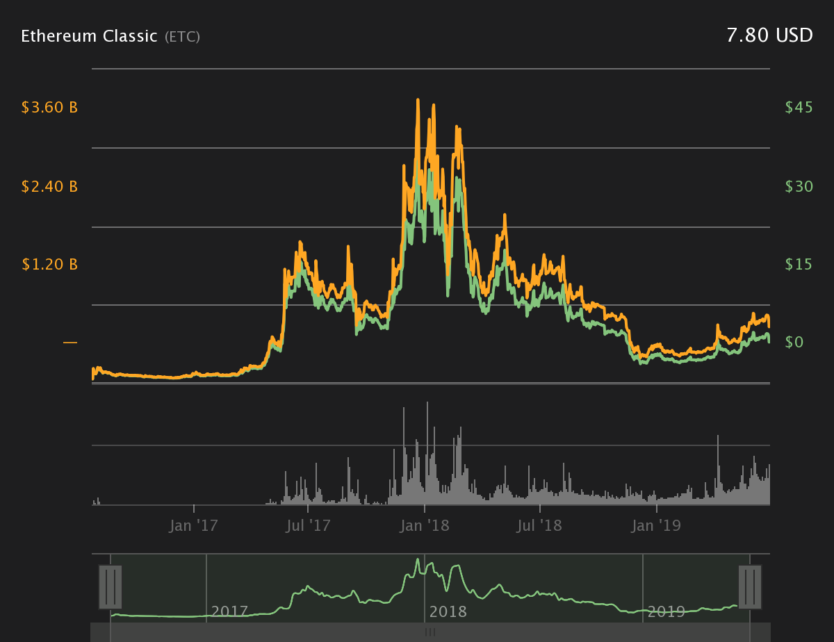 Ethereum Classic all-time chart