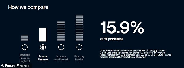 Future Finance puts itself in between Student Finance's student loans and student credit card borrowing, but the 101 month repayment term means the cost of borrowing is expensive