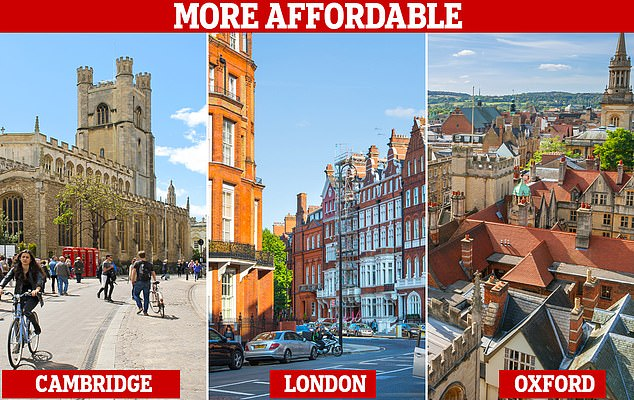 Could you live here? Buying a home in London, Cambridge and Oxford has become slightly more affordable, new figures suggest