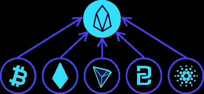 How Bridging Blockchains Unlocks Value and Unites Crypto Tribes