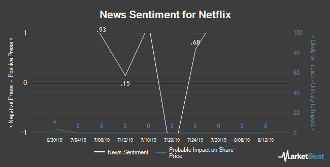 Insider Buying and Selling by Quarter for Netflix (NASDAQ:NFLX)