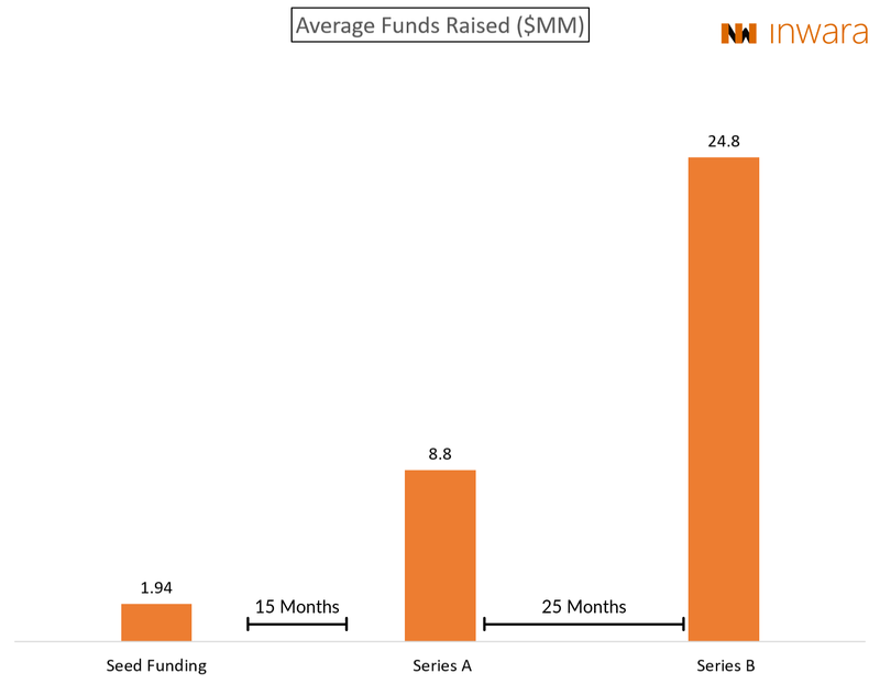 seed funding rounds