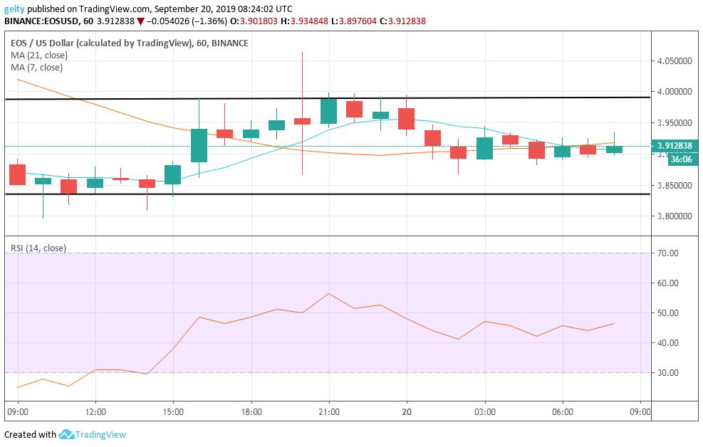 eos price chart 9/20/19